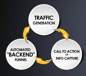 BDM Marketing Triangle